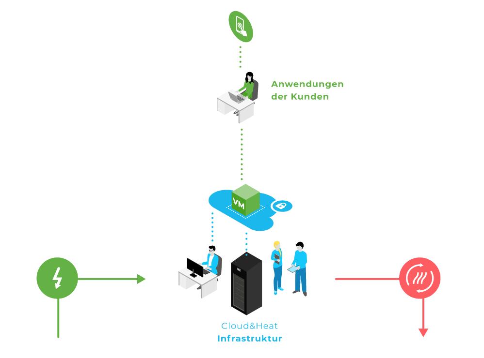 Cloud&Heat | think green | Green machine Learning | nachhaltige digitalisierung | co2 fußabdruck berechnen
