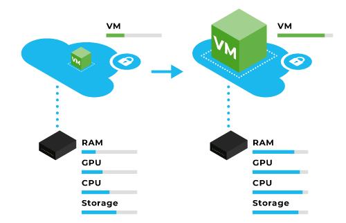Cloud&Heat | think green | Green machine Learning | Performance | Skalierbarkeit | Flexible IT-Ressourcen | Schnelle Bereitstellung von KI Workloads